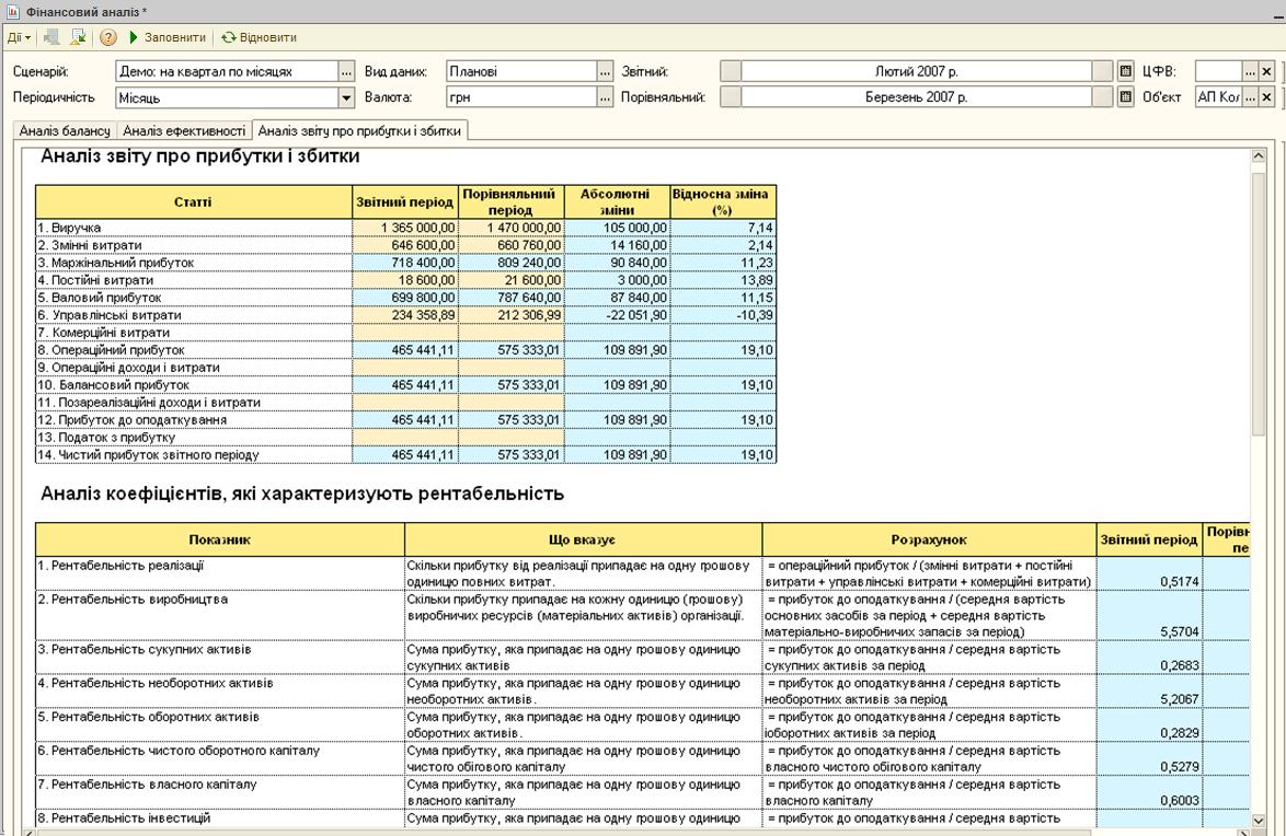 Фінансовий аналіз